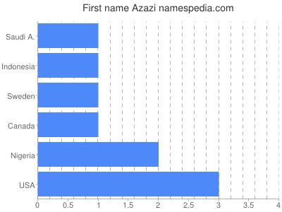 Given name Azazi