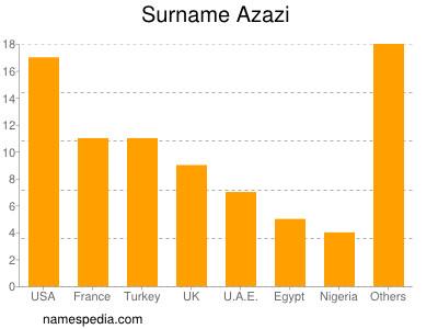 Surname Azazi