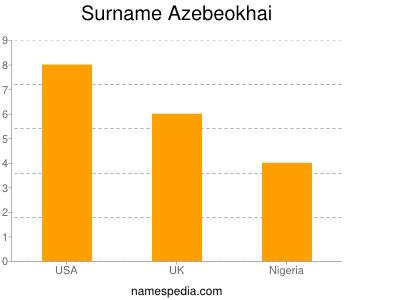 Surname Azebeokhai