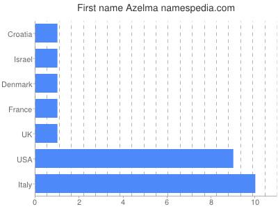 Given name Azelma