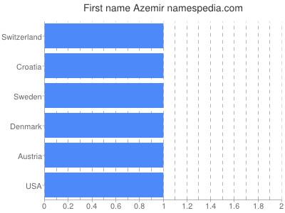 Given name Azemir