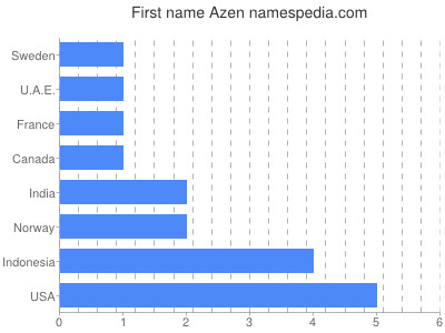 Given name Azen