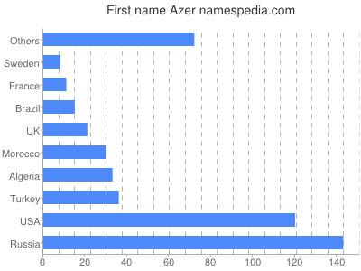Given name Azer