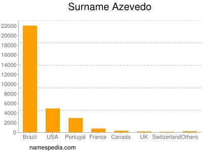 Surname Azevedo
