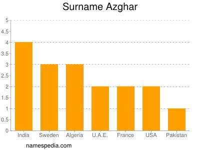 Surname Azghar