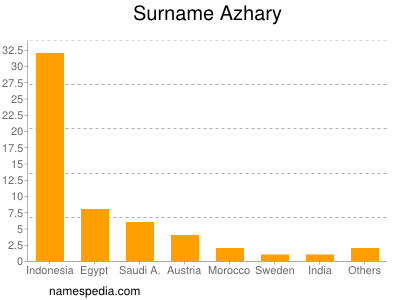 Surname Azhary