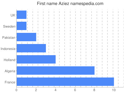 Given name Aziez