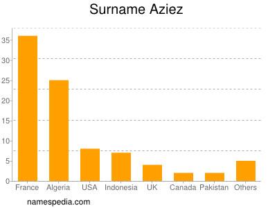 Surname Aziez