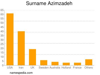 Surname Azimzadeh