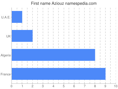 Given name Aziouz