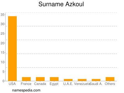 Surname Azkoul