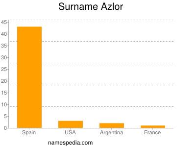 Surname Azlor