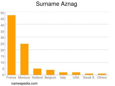 Surname Aznag