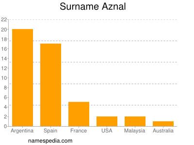 Surname Aznal