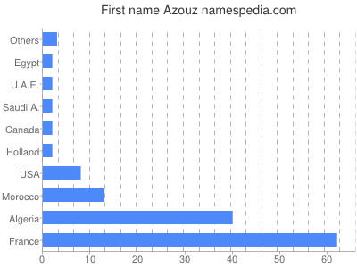 Given name Azouz