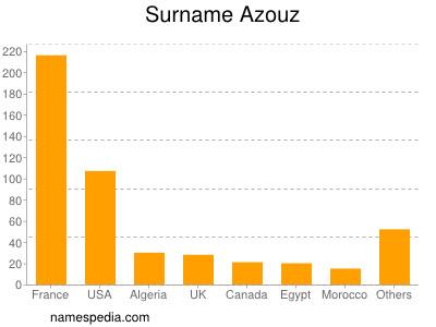 Surname Azouz