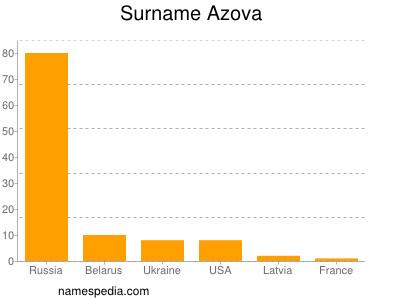 Surname Azova