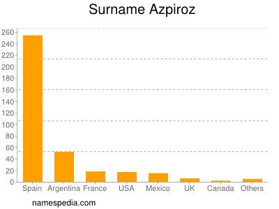 Surname Azpiroz
