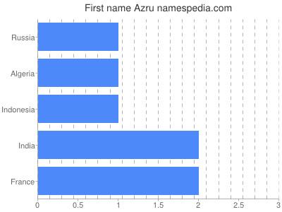 Given name Azru