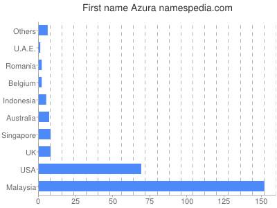 Given name Azura