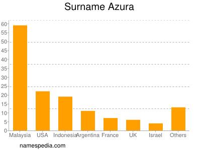 Surname Azura