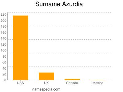 Surname Azurdia