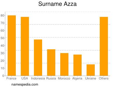 Surname Azza