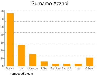 Surname Azzabi
