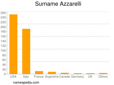 Surname Azzarelli