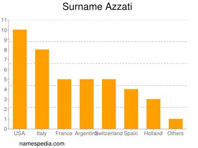 Familiennamen Azzati