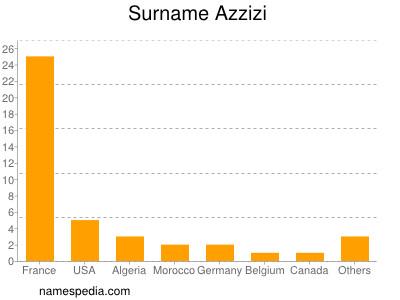 Surname Azzizi