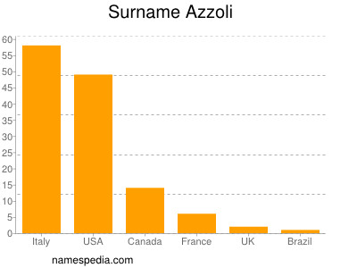 Surname Azzoli