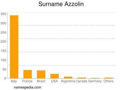 Surname Azzolin