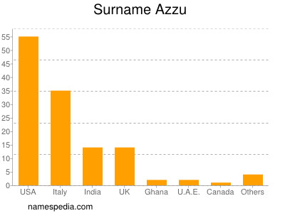 Familiennamen Azzu