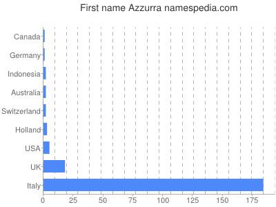 Given name Azzurra