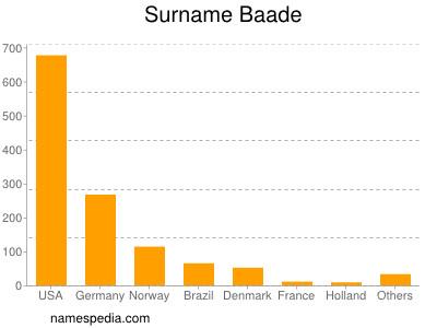 Surname Baade