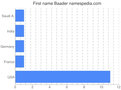 Given name Baader
