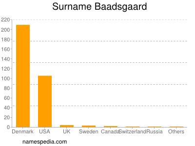 Surname Baadsgaard