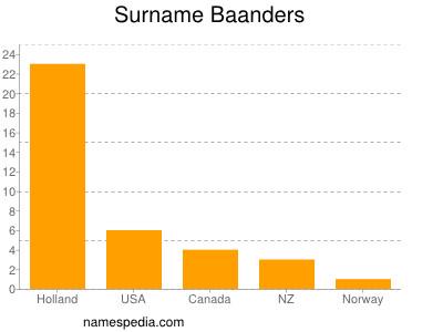 Surname Baanders