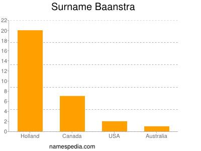 Surname Baanstra