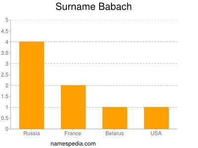 Surname Babach
