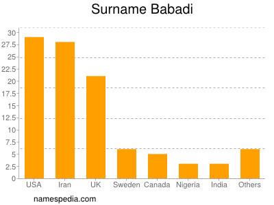 Surname Babadi