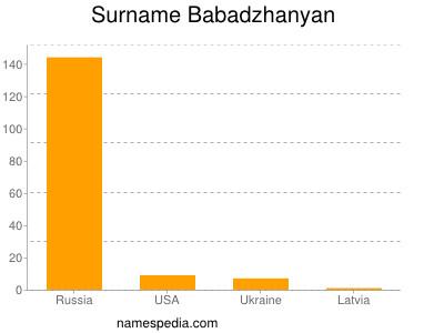 Surname Babadzhanyan