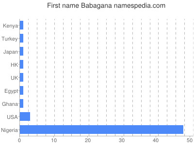 Given name Babagana