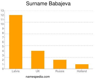 Surname Babajeva