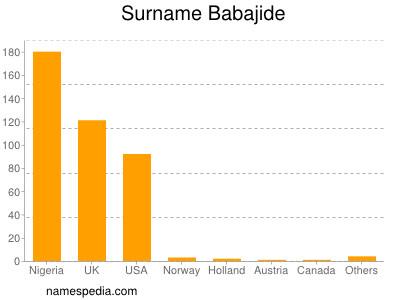 Surname Babajide