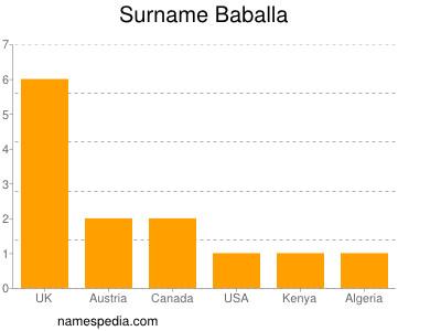 Surname Baballa