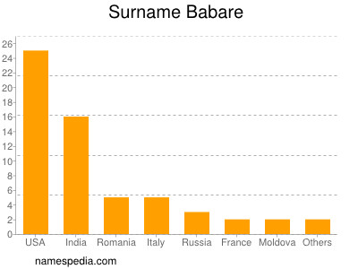 Surname Babare