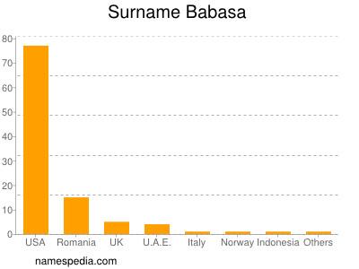 Surname Babasa