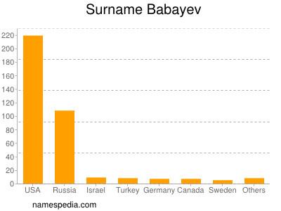 Surname Babayev